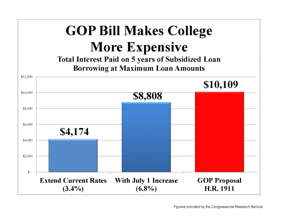 Chart produced by the Committee on Education & The Workforce Democrats